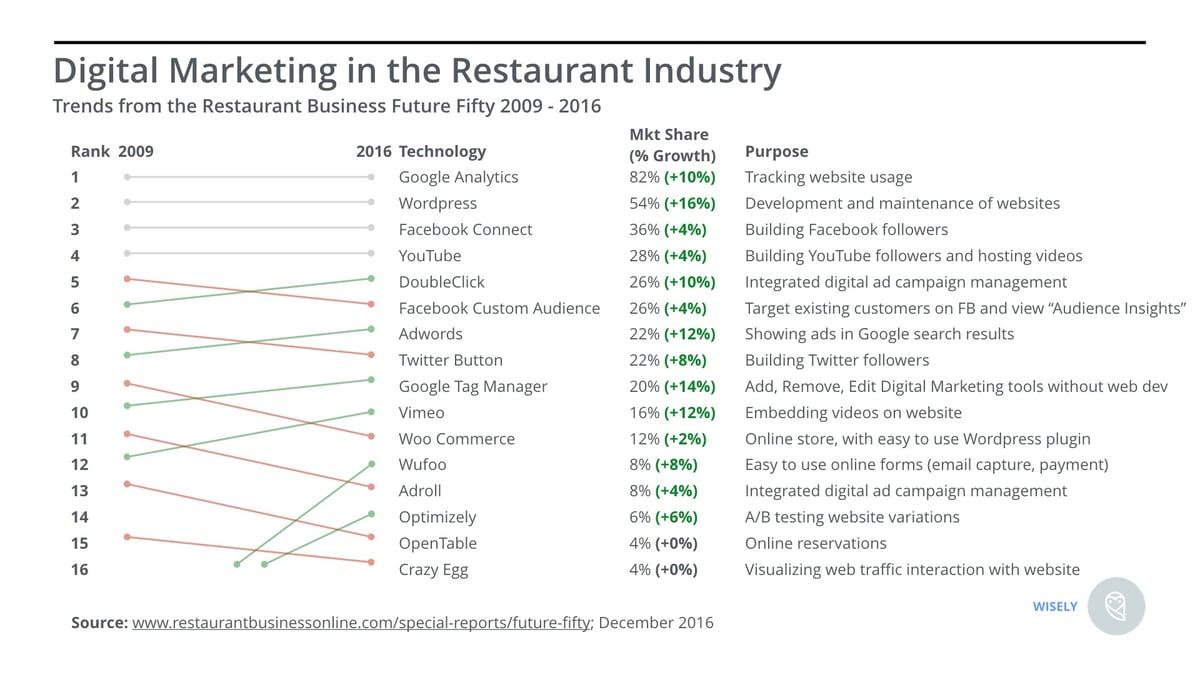 Digital Marketing Tools Used by Restaurant Business Future 50.jpeg