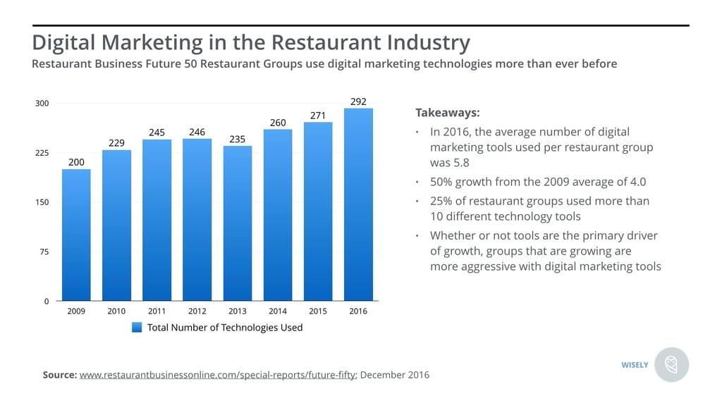 Digital Marketing in Restaurant Industry.jpeg