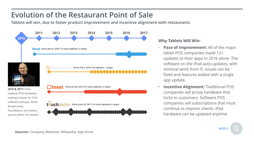Evolution of the Restaurant Point of Sale.jpeg