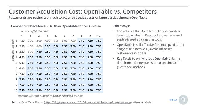 OpenTable Pricing vs Competitors.jpeg