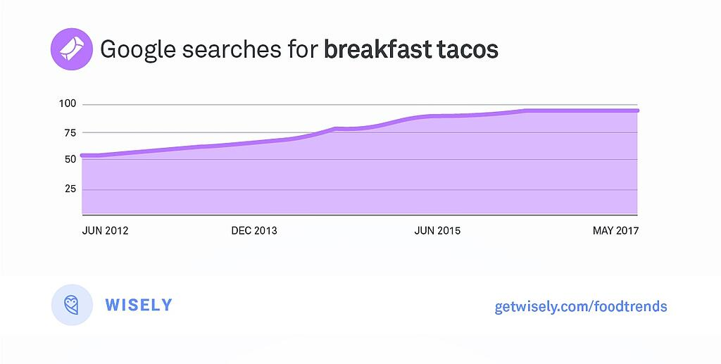 Wisely_FoodTrends_BreakfastTaco.jpg