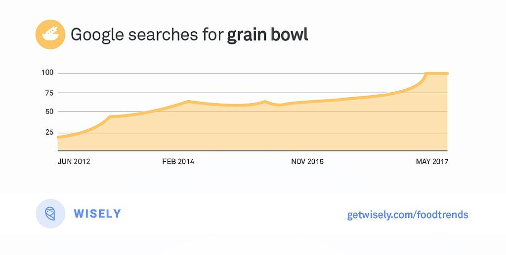 Wisely_FoodTrends_GrainBowl.jpg